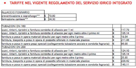 TARIFFE NEL VIGENTE REGOLAMENTO DEL SERVIZIO IDRICO INTEGRATO